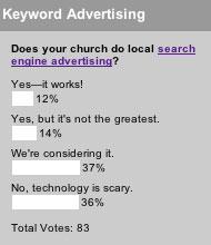 Keyword Advertising Poll Results