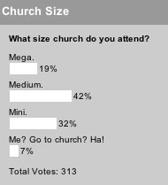 What size church do you attend? poll results