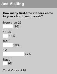 Church visitors poll