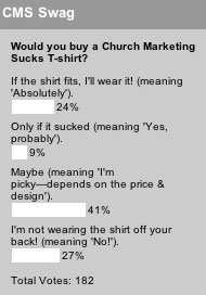 Would you buy a Church Marketing Sucks T-shirt?