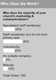 Who does the majority of your church's marketing & communications?
