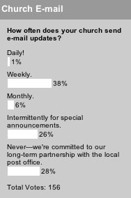 How often does your church send e-mail updates?