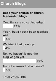 Does your church or church leadership blog? poll