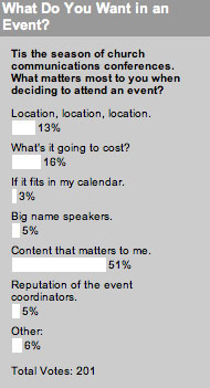 Tis the season of church communications conferences. What matters most to you when deciding to attend an event?