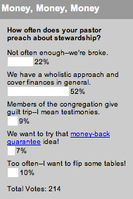 How often does your pastor preach about stewardship?