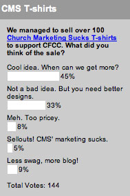 We managed to sell over 100 Church Marketing Sucks T-shirts to support CFCC. What did you think of the sale?