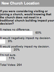 2007_07_17newchurchlocationpoll.jpg