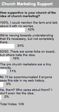 2007_11_06marketingsupportpoll.jpg