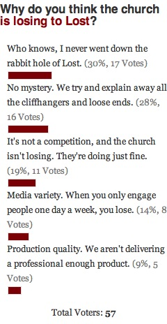 The Church vs. Lost Poll Results