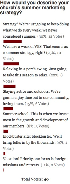 Summer Marketing Strategy Poll Results
