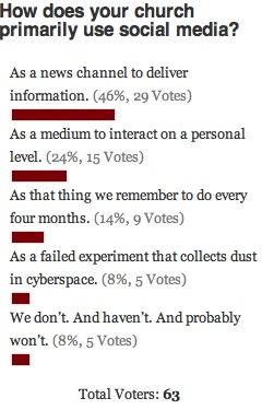 Social Media Poll Results
