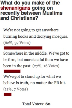 Religious Brouhaha Poll Results