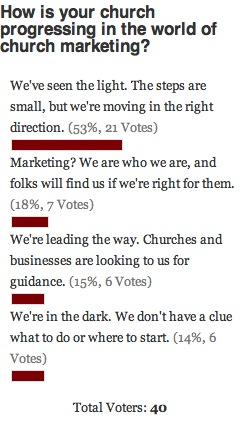Marketing Progress Poll Results