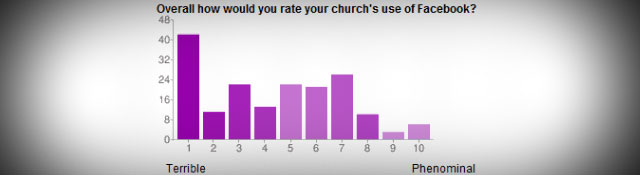 Survey Reveals 5 Opportunities for Churches on Facebook