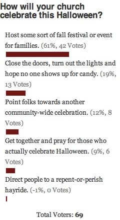 Halloween Celebration Poll Results