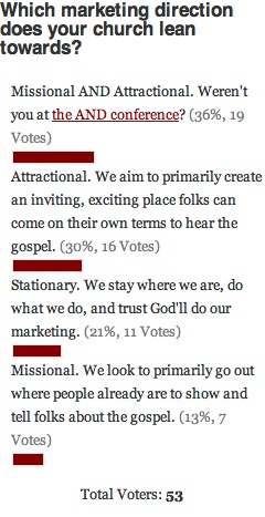 Church Marketing Direction Poll Results