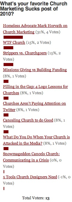 2010 Favorites Poll Results