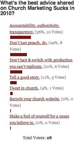 Best Advice Poll Results
