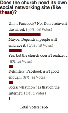 Church Social Networks Poll Results