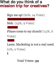 Creative Mission Trip Poll Results