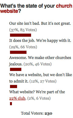 Church Websites 101 Poll Results