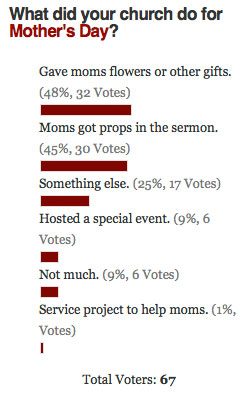 Mother's Day Poll