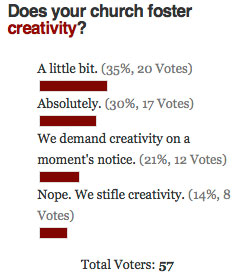 Church Creativity Poll Results