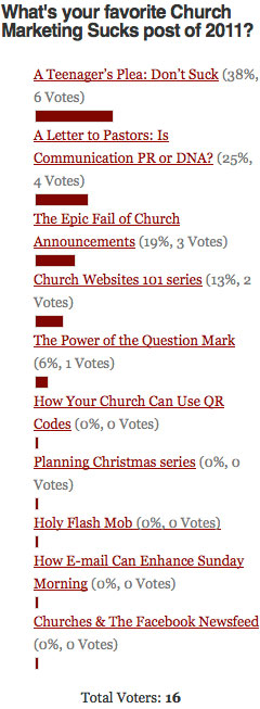 Favorite Post of 2011 Poll Results