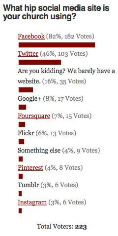 Social Media Sites Poll