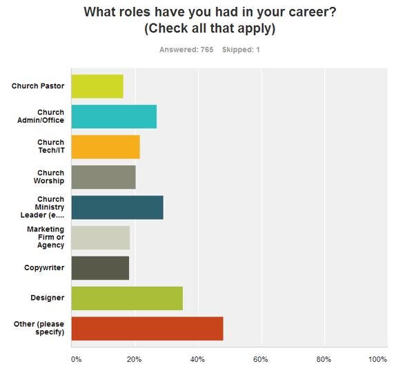 What roles have you had in your career?