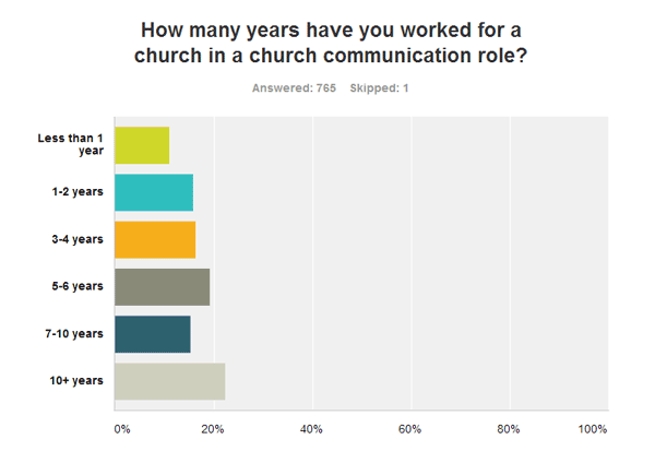 How many years have you worked for a church in a church communication role?