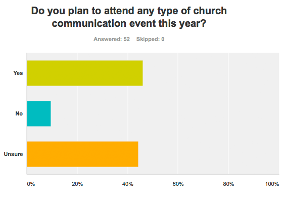Do you plan to attend any type of church communication event this year?