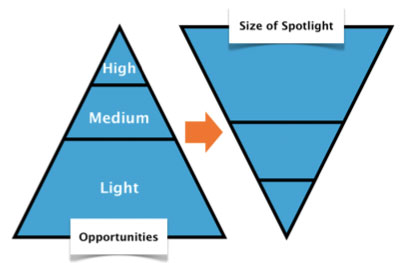 Opportunities vs. the Size of the Spotlight