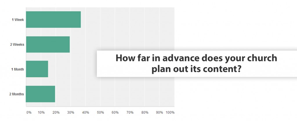 How far in advance does your church plan out its content?