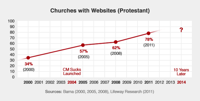 Do church websites still suck? Here's the data.