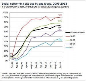 Social networking site use by age group.