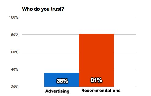 Church recommendations: Who do you trust?