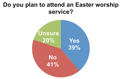 Easter stats: Do you plan to attend an Easter worship service? 39% Yes, 41% No, 20% Unsure.
