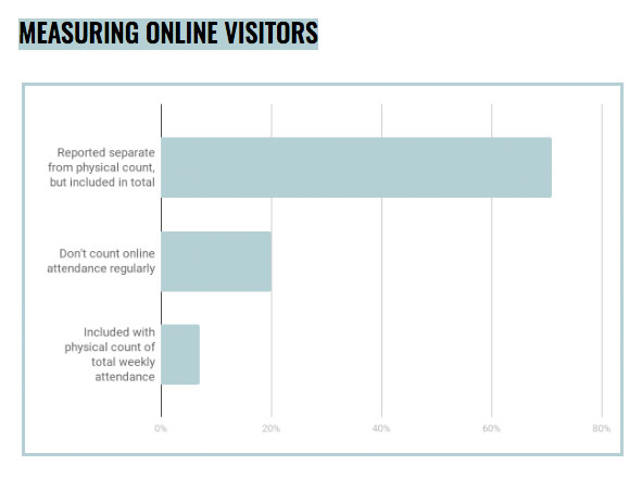 Measuring Online Visitors